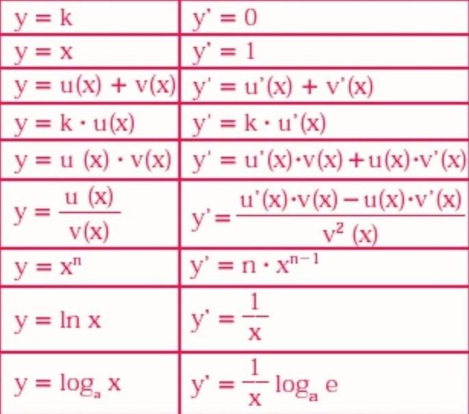 Таблица производных функций, формулы производной