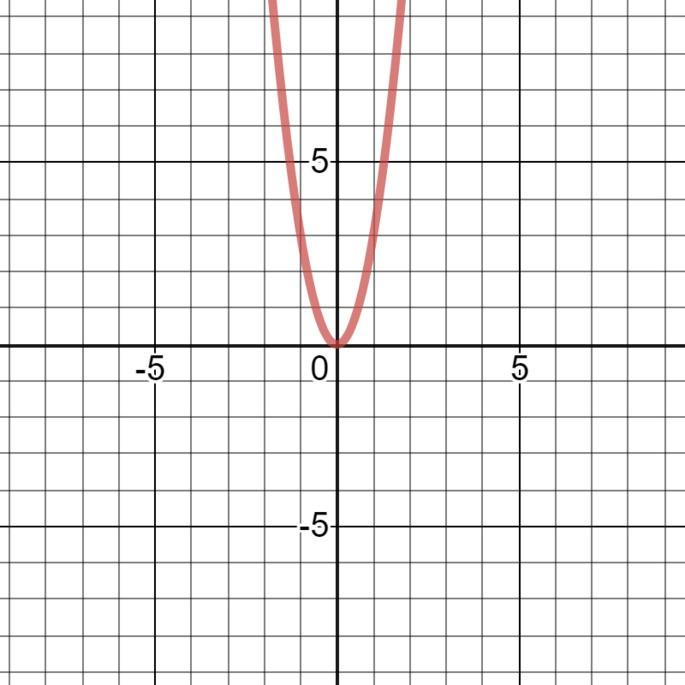 один нуль, функция 3x², нуль и корень функции х=0