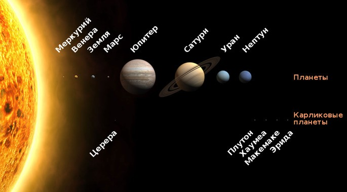 солнечная система рисунок