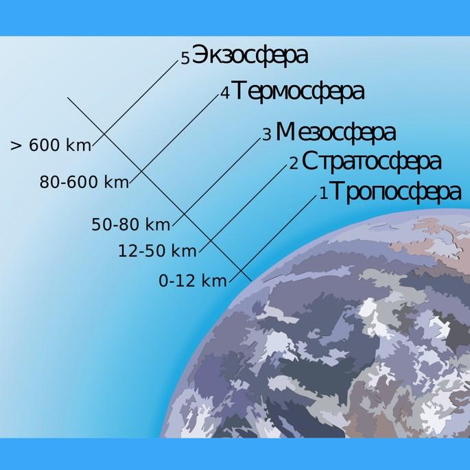 Пять слоёв, которые составляют атмосферу Земли