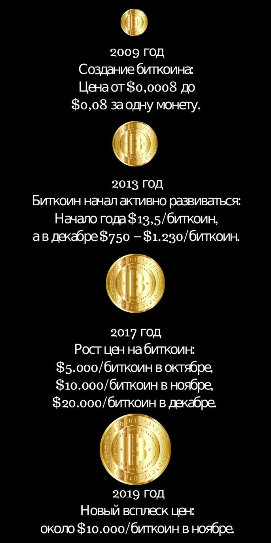 История цен биткоина