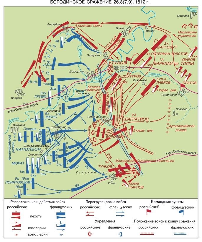 Схема Бородинского сражения 1812 года с расположением войск Наполеона и Кутузова
