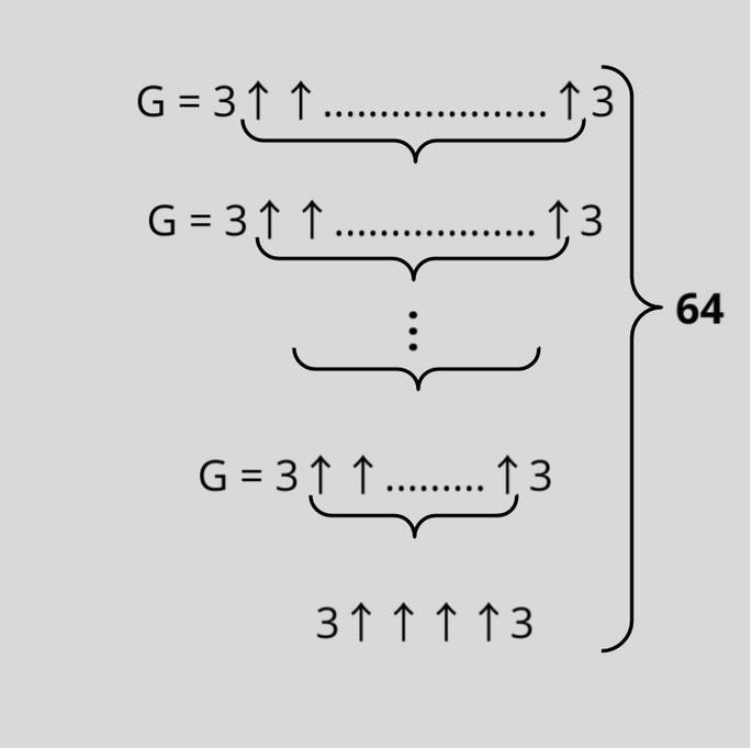 число Грэма G = 3 со стрелками 64 слоя