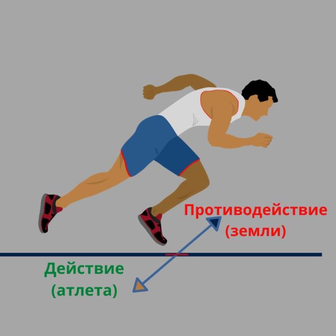 Пример Третий закон Ньютона