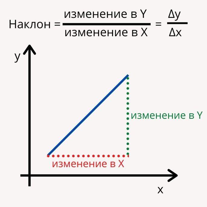 Производная функции Наклон =  изменение в Y / изменение в X d/dx
