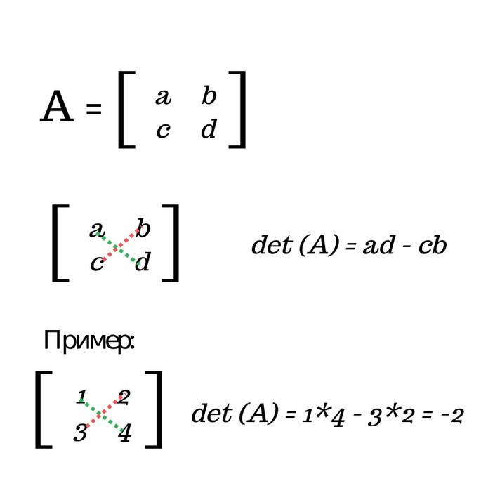 Найти определитель матрицы 2 × 2