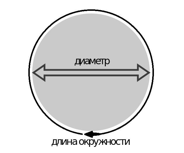 diametr_okryjnost