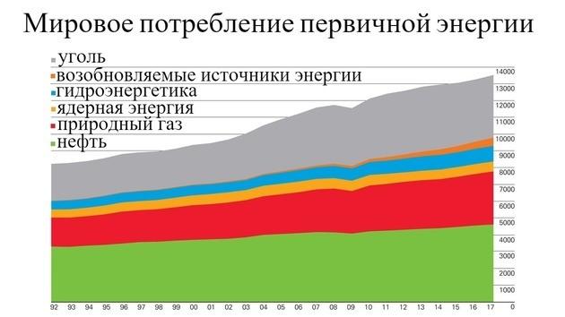 Потребление первичных энергоресурсов