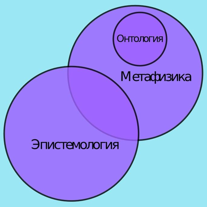 Различия между метафизикой, эпистемологией и онтологией