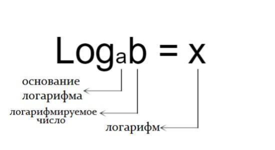formula logarifmicheskogo uravnenia