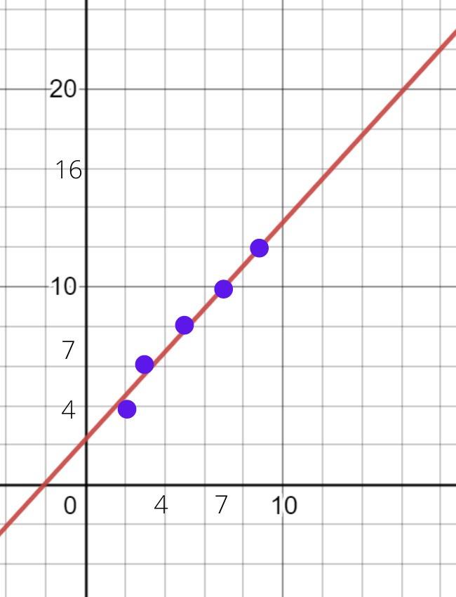 Метод наименьших квадратов график с точками и функцией