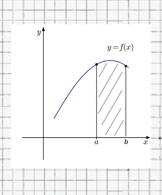 площадь под кривой графика функции (по оси x минимальный a и максимальный b)