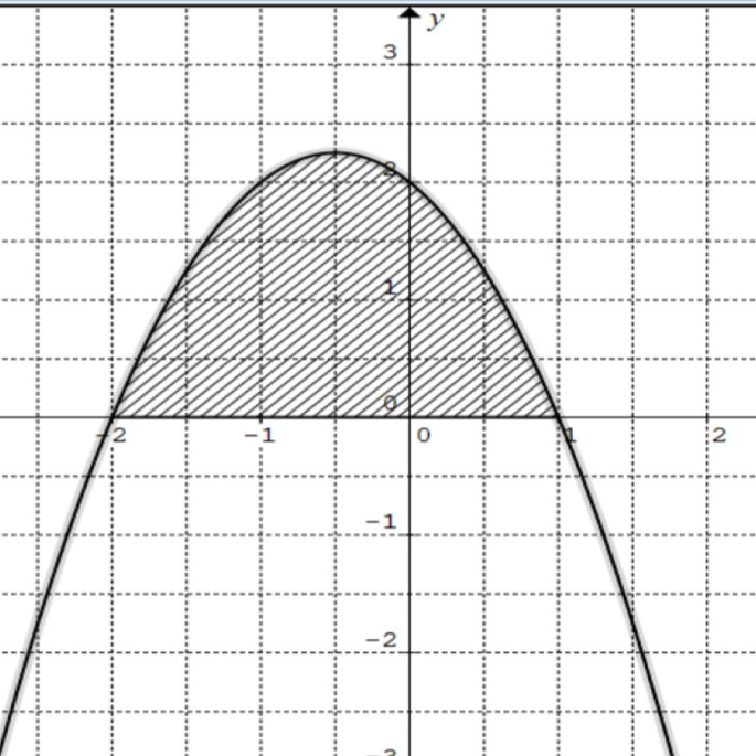 график a = -2 и b = 1 (по оси x)