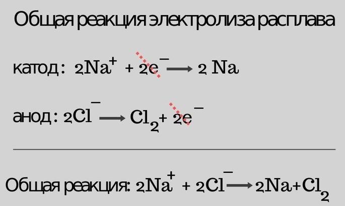 Электролиз расплава хлорида натрия 2Na+2Cl = 2Na + Cl2.
