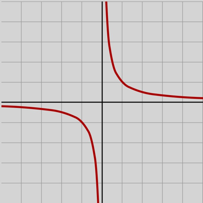 Гипербола в математике картинки как выглядит гипербола