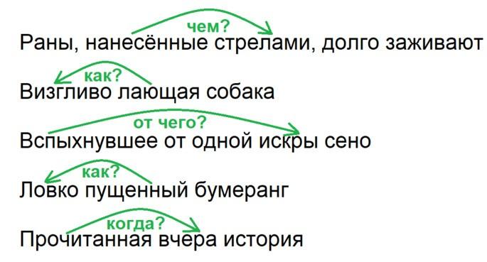 Примеры употребления причастного оборота