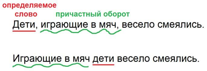 Пример употребления причастного оборота