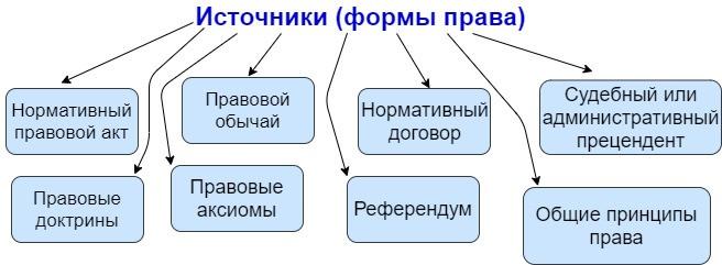 Источники формы права