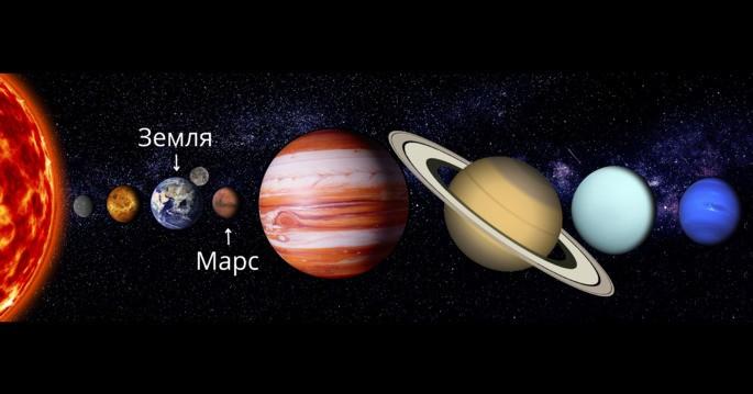 Планеты Солнечной системы (в сравнении по размеру), где выделены Марс и Земля