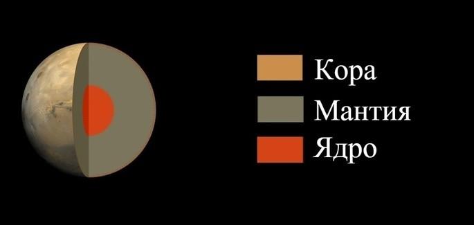 Строение Марса: ядро, кора, мантия