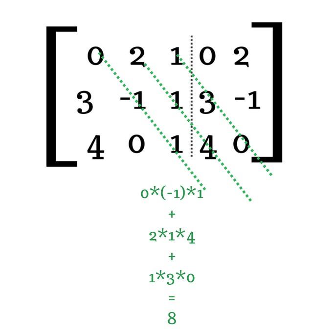 найти определитель матрицы 3 × 3 шаг 3