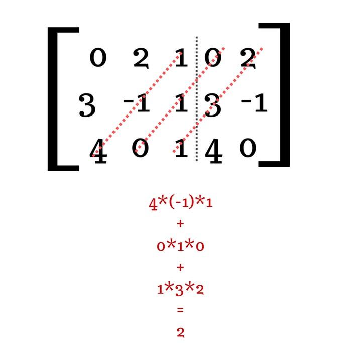 найти определитель матрицы 3 × 3 шаг 4