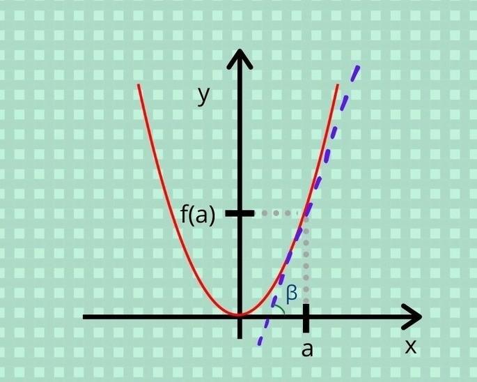Геометрический смысл производной функции угол β с производной