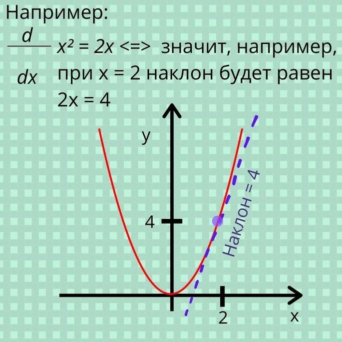 Производная функции Наклон =  изменение в Y/ изменение в X d/dx Наклон пример