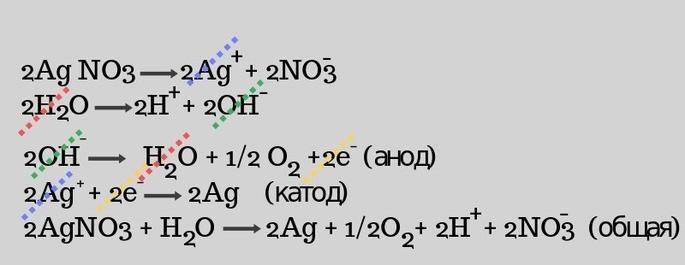 Электролиз раствора нитрата серебра 2AgNO3+H2O=2Ag+1/2O2+2H+2NO3