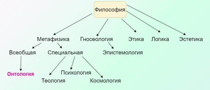 онтология философия