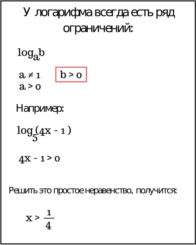 определить ОДЗ логарифма