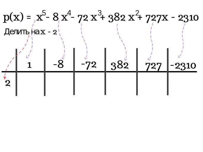 Решение по схеме Горнера шаг 1