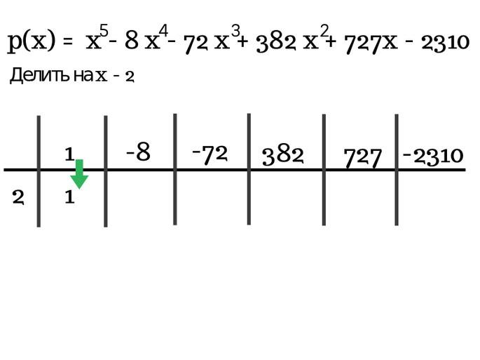 Решение по схеме Горнера шаг 2