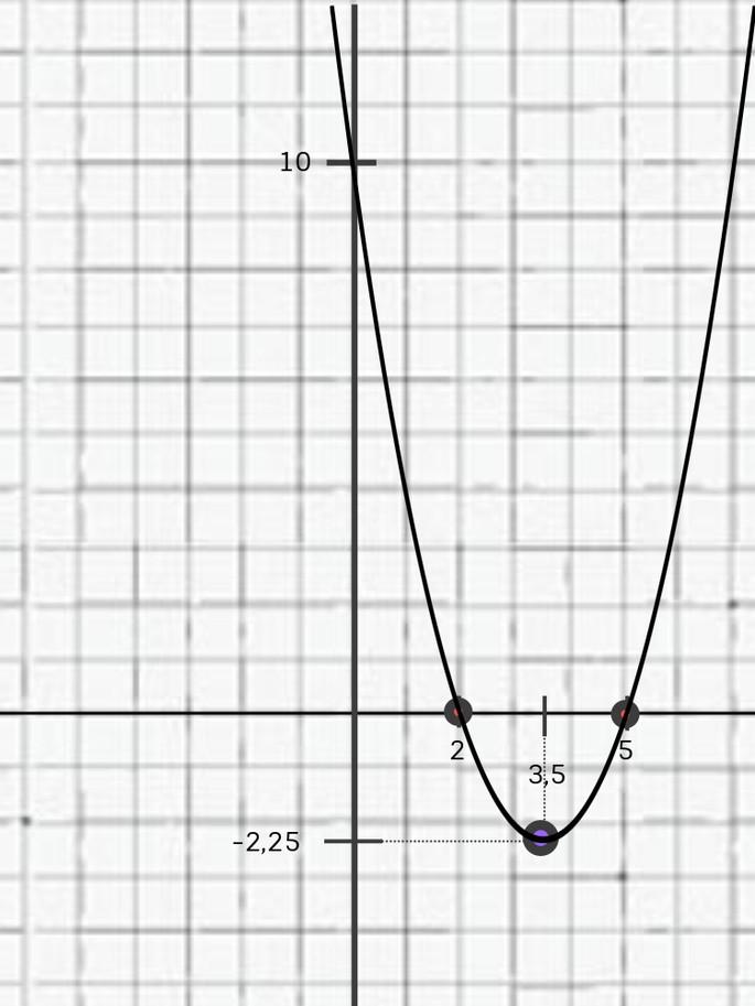 ответ y = x²−7x+10