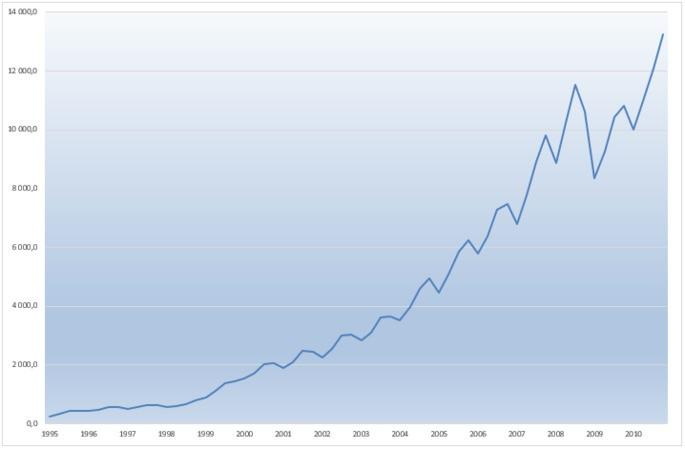 ВВП России (в текущих ценах, млрд. руб.) за 1995 – 2010 гг., по данным Росстат