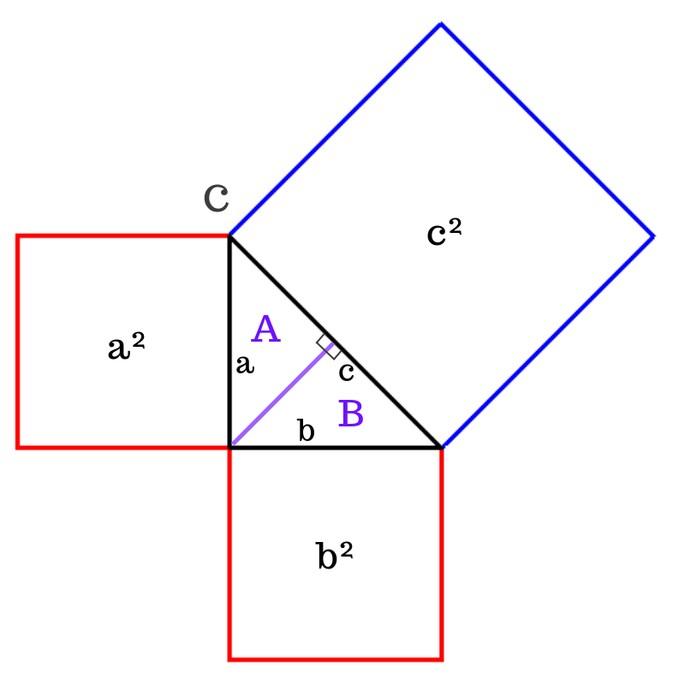 Пифагоровы штаны - треугольник и к нему подрисованы квадраты, длина стороны каждого квадрата равна стороне треугольника, перпендикуляр в прямом угле