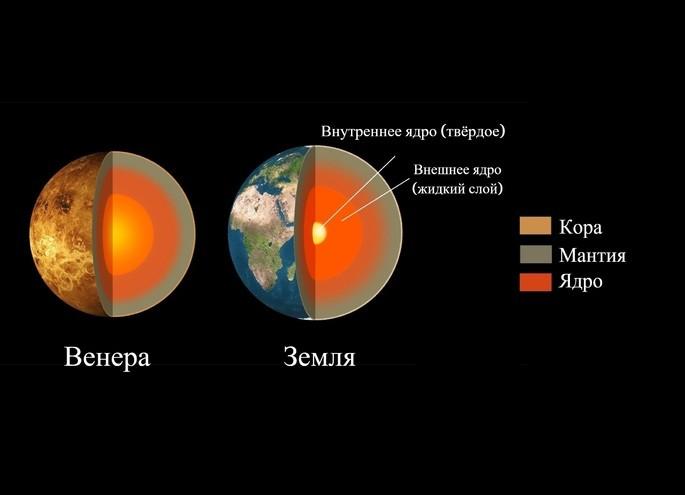 Строение Венеры в сравнении с Землёй