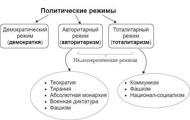 политические режимы