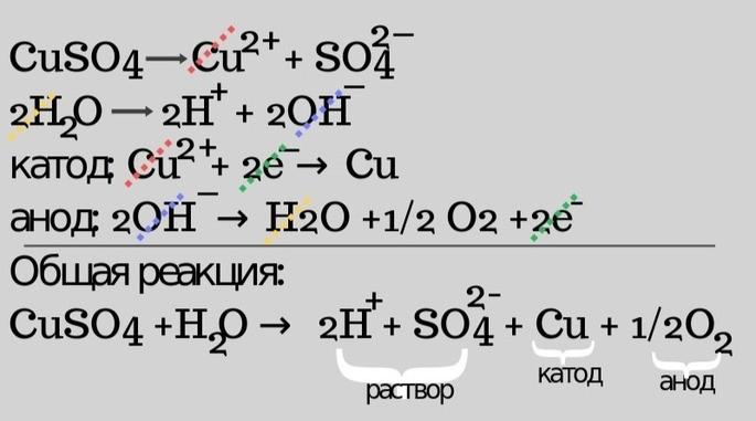 Электролиз сульфата меди CuSO4+H2O = 2H + SO2- 4 + Cu + 1/2O2