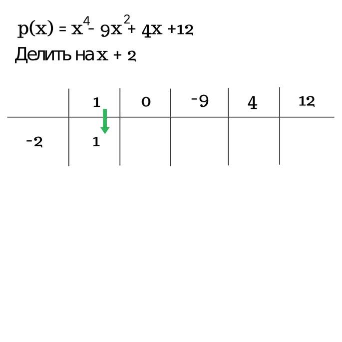 Решение примера2 по схеме Горнера шаг 2