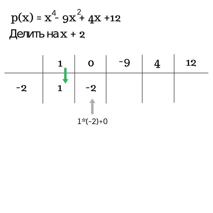 Решение примера2 по схеме Горнера шаг 3