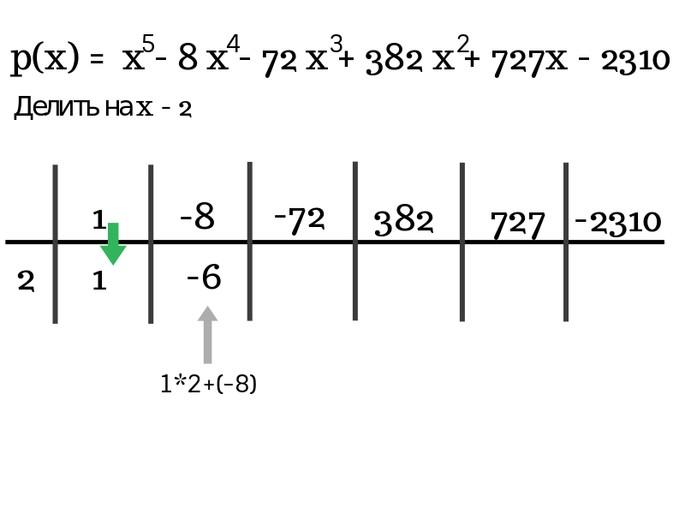 Решение по схеме Горнера шаг 3