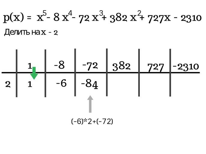Решение по схеме Горнера шаг 4