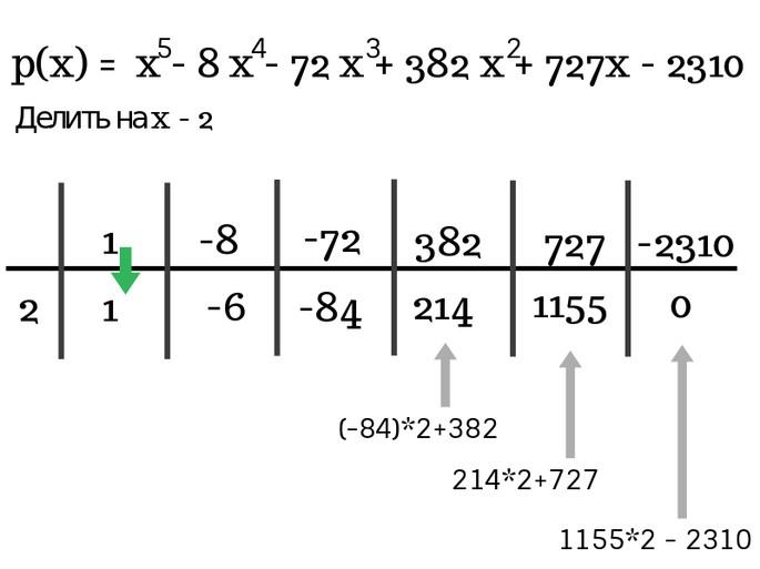 Решение по схеме Горнера шаг 5
