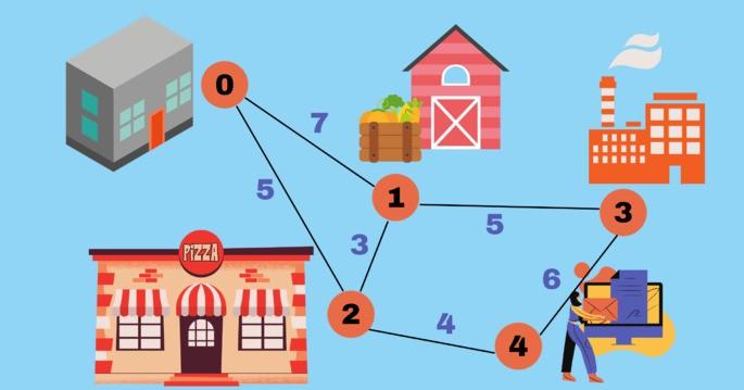 Алгоритм Дейкстры пример 5 узлов - 5 мест (от 0 до 4) с весом на каждом пути