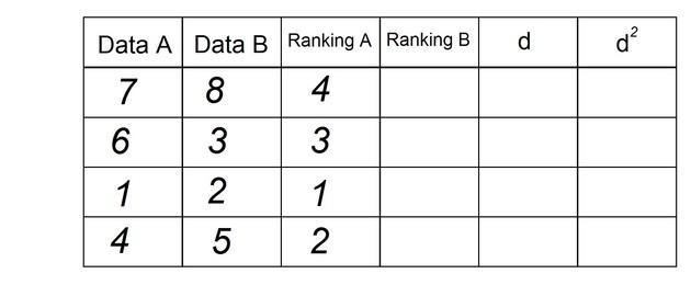 data a data b rank a