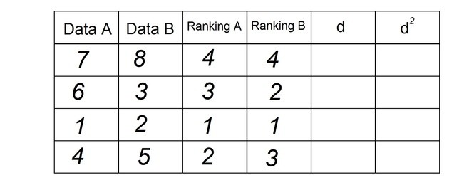ranking b