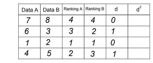 rankings d