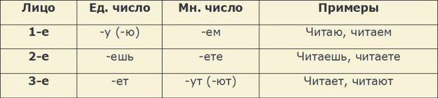Spryahenie glagolov