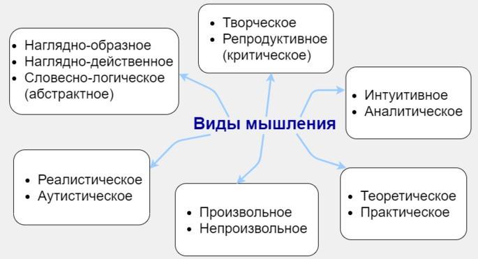 виды мышления схема